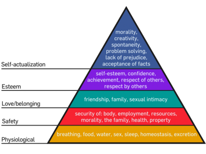 670px-maslows_hierarchy_of_needs-svg